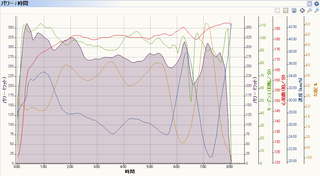 Sporttracks_power_graph_renkoji